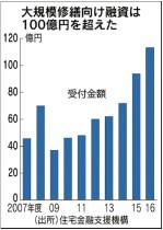大規模修繕向け融資は100億円を超えた