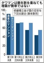 タワマンは築年数を重ねても増額が簡単ではない
